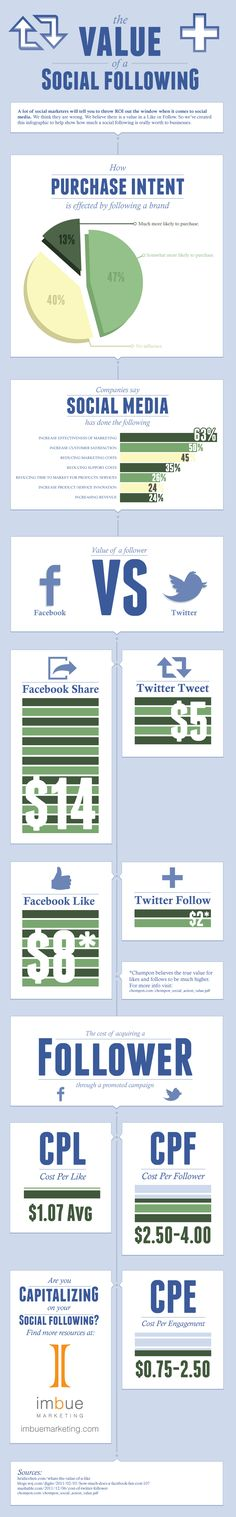 Value of social followers Facebook vs. Twitter.  Info is a little thin - let's call it compact...