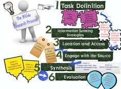 research steps to take big 6 - Google Search List C, Prioritize, Research Paper, Writing, Google Search, Big, Being A Writer