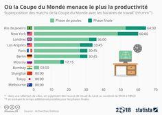 Infographie: Coupe du monde: où la productivité risque-t-elle du chuter ? | Statista