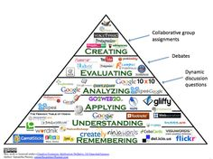 From blogger Caitlin Tucker: The Flipped Classroom: Beyond the Videos. Blooms with notes