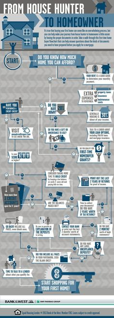 This first time home buyer flowchart helps to demystify the home buying process. From establishing affordability, to credit scores, down payment infor How to buy a home, buying a home #homeowner