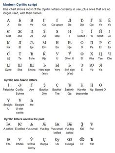 The Cyrillic Alphabet Has Been Adapted To Write More Than 50 Different