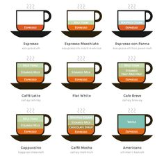 【これはすごい】コーヒーの違いを表した1枚の画像