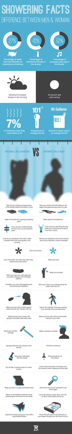 Facts about Showering