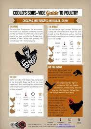 Image result for sous vide poultry