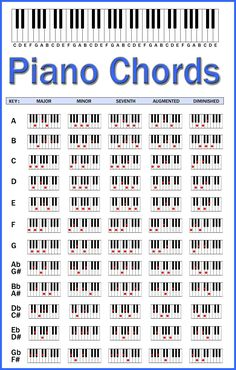 Piano Chords Chart by skcin7.deviantart.com on @DeviantArt