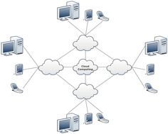 19 best network diagrams images diagram, software, computer networknetwork diagram example cloud network template types of cloud computing, network architecture, it