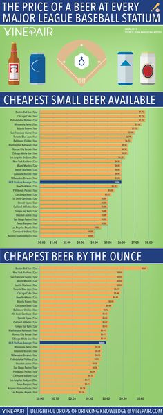 The Price Of A Beer At Every Major League Baseball Stadium In 2015 [INFOGRAPHIC] | VinePair