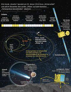 Raumsonde bohrt Kometen an - Erstmals wird wissenschaftliches Gerät auf einem Kometen landen. Erfreulich viel Technik aus Österreich wird bei der spektakulären Aktion eingesetzt. Mehr dazu hier: http://www.nachrichten.at/nachrichten/weltspiegel/Armageddon-im-Bonsai-Format-Raumsonde-bohrt-Kometen-an;art17,1268496 (Bild: OÖN Grafik)