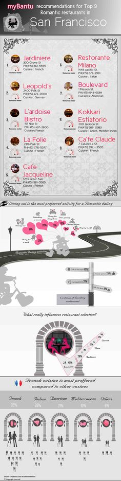 Top 9 Romantic restaurants in San Francisco   | Visit our new infographic gallery at http://visualoop.com/