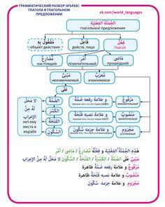 Арабский & Английский языки /Репетитор