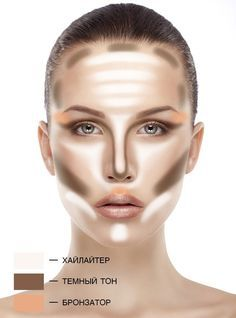 Для того,чтобы сделать качественный контуринг лица,тебе понадобится темная пудра(или темный тональный крем), хайлайтер(неважно— сухой или кремовой текстуры), румяна инемного бронзера. Контуринг лица шаг зашагом Хайлайтер Хайлайтер— это средство,которое чуть-чуть осветляет