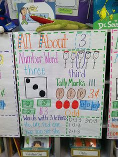 Anchor Charts For Number Review