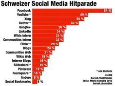 Schweizer Firmen nutzen Social Media, beklagen aber grossen Aufwand  http://www.itmagazine.ch/Artikel/52751/Schweizer_Firmen_nutzen_Social_Media_beklagen_aber_grossen_Aufwand.html