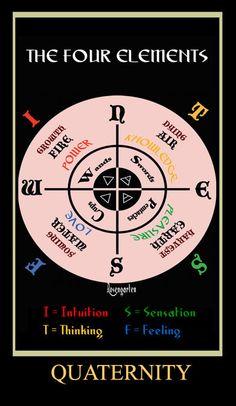 The Four Elements (mini 17)