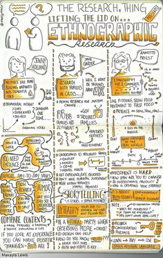 "Sketchnotes from The Research Thing ""Lifting the lid on ethnographic research"", 2 December 2013 (Drawn by Makayla Lewis) 