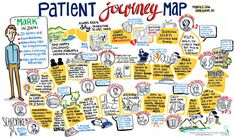 Graphic-Recording_Patient-Journey-Mapping-Vancouver-BC.jpg (959×564)