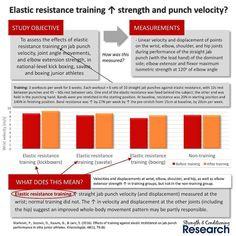 Elastic resistance is a useful tool for strength training for several reasons. When used in combination with a barbell it can be used to create accommodating resistance.  Accommodating resistance changes the point of peak contraction which is sometimes called altering the strength-curve. This leads to different joint angle-specific strength gains compared with free weights.  It also increases the velocity at which the same relative loads are moved. And this probably cause greater…