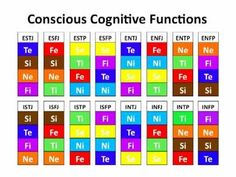 Cognitive Functions Explained  Introverted / Extraverted  MBTI shadowfunctions