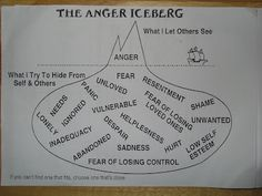 Anger is explosive when its unhealthy and remains unfaced & unexpressed properl & functionally.