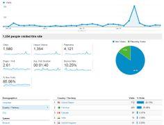 MyTechnoWays' stats of last 30 days :-)