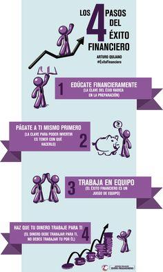 4 Pasos para el exito financiero