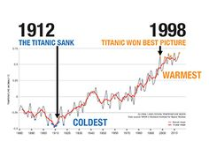 "NASA's climate change coverage. [""Top 10 coldest and warmest years""]"