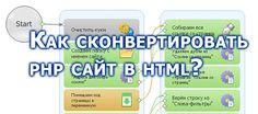 Как сконвертировать php сайт в html? http://prodvizar.ru/kak-skonvertirovat-php-sajt-v-html/