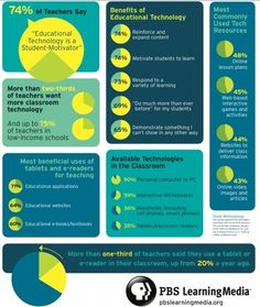 Infographic: Teachers Embrace Digital Learning Strategies from PBS Learning Media