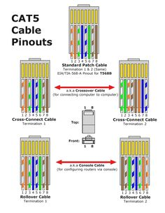 14 meilleures images du tableau cat6 wiring diagram diagram wire rh pinterest com