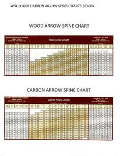 Wood and Carbon Arrows SPINE CHART