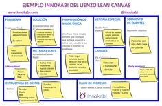Ejemplo Lean Canvas por Innokabi Business Model Example, Nota Personal, Accounting Student, Canvas Designs, Community Manager, Design Thinking, Digital Marketing, Bullet Journal, How To Plan