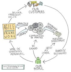 Agile Illustrated - Great set of agile/scrum sketches!