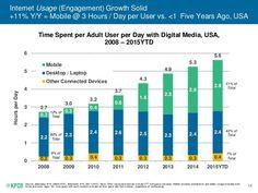 14 Internet Usage (Engagement) Growth