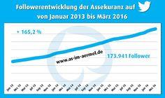 Follower-Entwicklung der #Versicherungsbranche auf #Twitter von Januar 2013 bis März 2016   #Versicherung #Assekuranz #SocialMedia