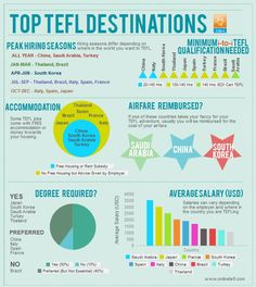 We've created this awesome infographic on the Top TEFL Destinations to make life easier for you when deciding where to go on your TEFL adventure. Feel free to share! http://www.onlinetefl.com/tefl-blog/2013/11/06/top-tefl-destinations-infographic/