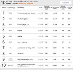 Nielsen Weekly Social TV Ratings: Week: November 2, 2015 - November 8, 2015