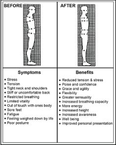 An image showing before symptoms and after benefits of Hellerwork treatment.