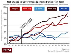 Government spending increases faster under Republican Presidents.