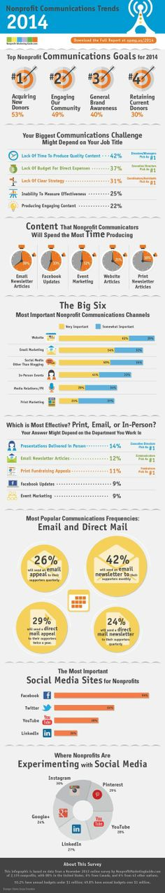 Kivi Leroux Miller does a fantastic survey each year about nonprofit communications. Here is the infographic for the latest (2013). Lots of data points for your blog posts. Infographic_2013NPO_comm_trends