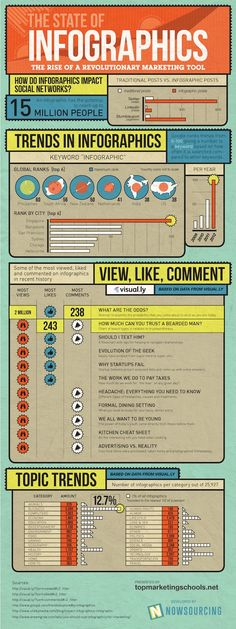 The state of Infographics