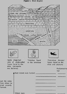 Blank Geologic Time Scale Worksheet Dino Earth Science Science