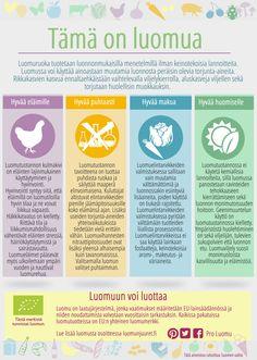 """Infograafi """"Tämä on luomua"""" - Pro Luomu Food, Essen, Meals, Yemek, Eten"""