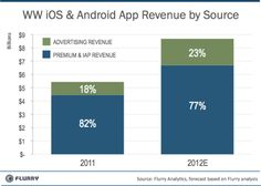 App Revenue Market Size, by Business Model