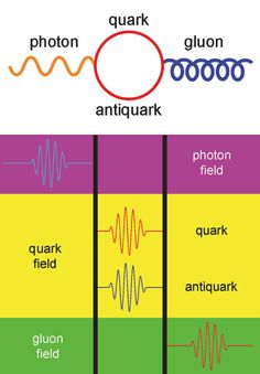 The Good Vibrations of Quantum Field Theories