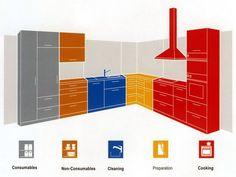 kitchen Organization Layout - Optimize Your Kitchen Layout with Work Zones. Kitchen Ikea, Kitchen Pantry, Kitchen Flooring, Kitchen And Bath, Kitchen Interior, New Kitchen, Kitchen Cabinets, Kitchen Decor, Smart Kitchen