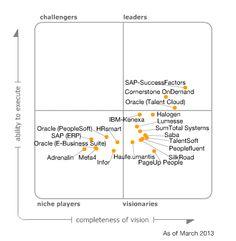 Gartner: Magic Quadrant for Talent Management Suites - March 2013 Employer Branding, Talent Management, March 2013, Magic, Technology, Business, Tech, Tecnologia, Store