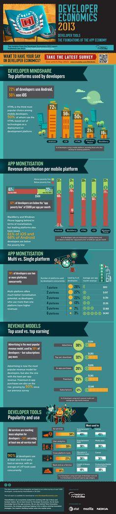 Developer tools: the foundation of the app economy