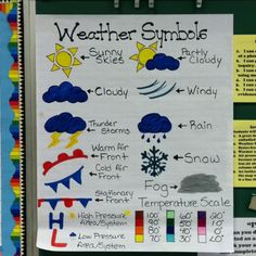 Weather Symbols Anchor Chart- don't know if i'd ever use this but it's a cute idea!