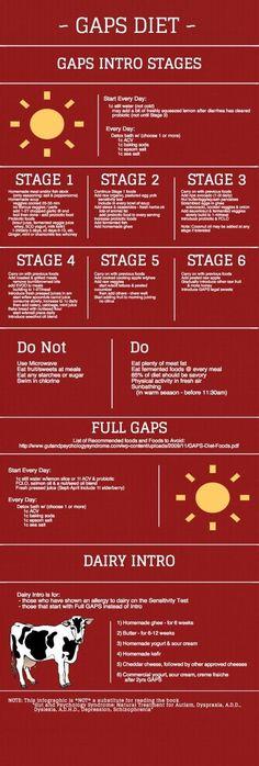 GAPS Diet Infographic